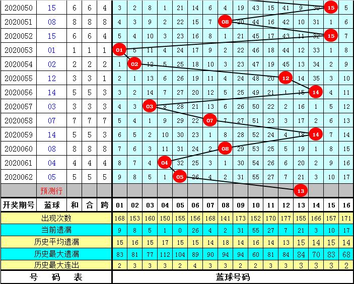 李白石双色球第20063期:红二区走温