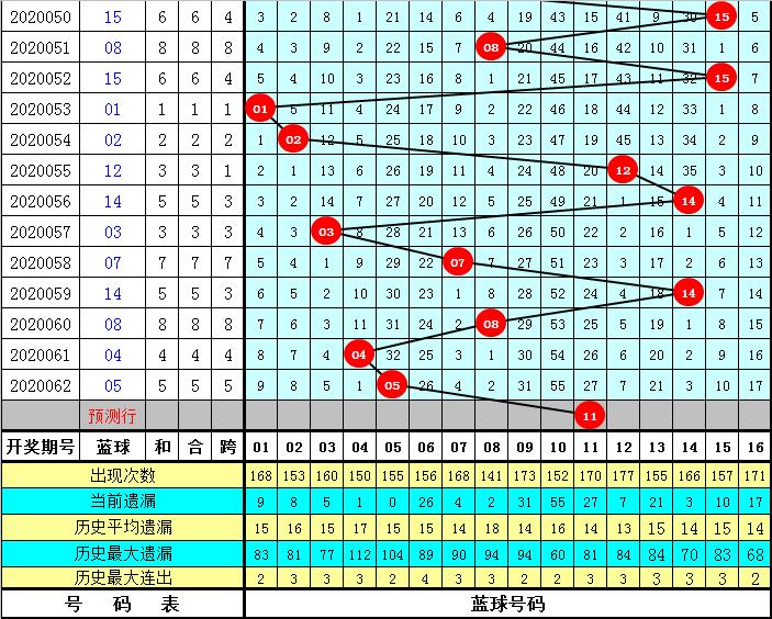 大剑仙双色球第20063期:独蓝关注11