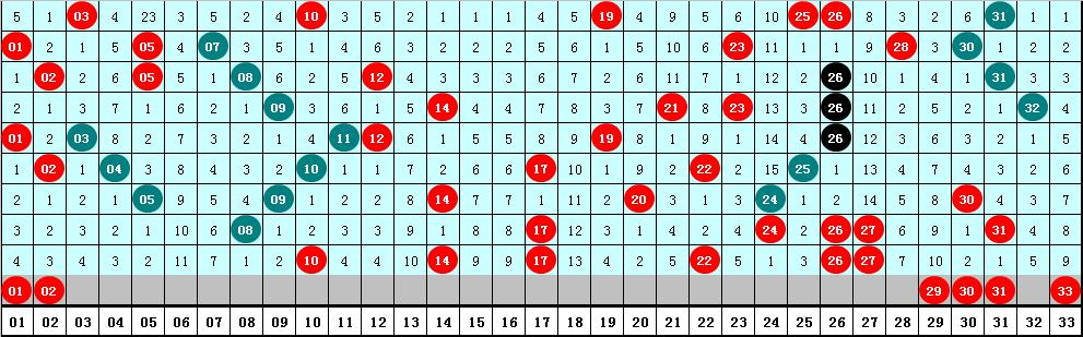成毅双色球第20063期:奇数红球热出
