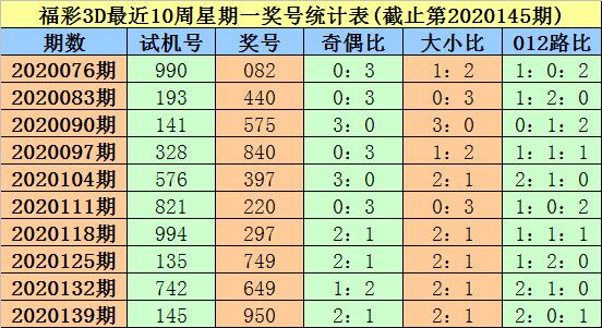 [新浪彩票]大鹏福彩3D第20146期:注意全偶奖号