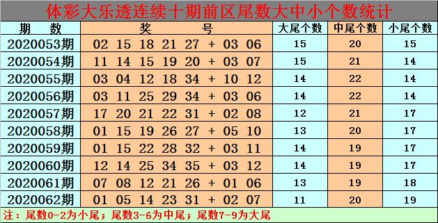 [新浪彩票]白小姐大乐透第20063期:小尾奖号再出
