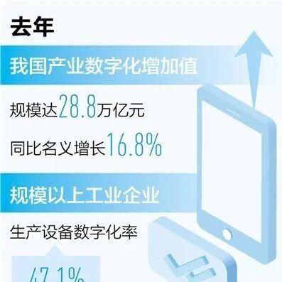 去年我国产业数字化增加值28.8万亿元 同比增16.8%