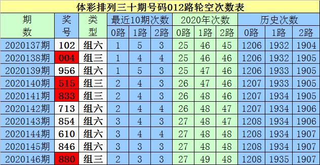 [新浪彩票]白小姐排列三第20147期:0路号码回补
