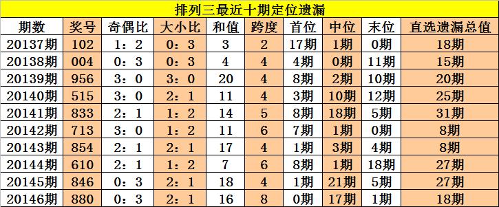 [新浪彩票]老杨排列三第20147期:末位防温码