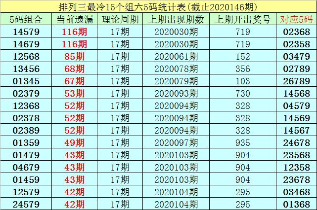 [新浪彩票]李白石排列三第20147期:双胆参考2 9
