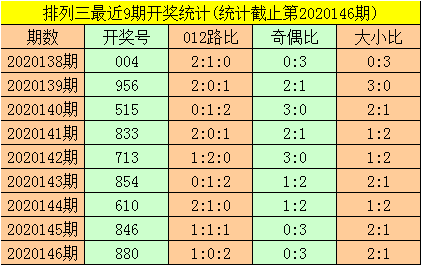 [新浪彩票]暗皇排列三第20147期:关注大小比1-2