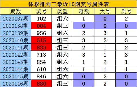 [新浪彩票]老郑排列三第20147期:通杀一码4