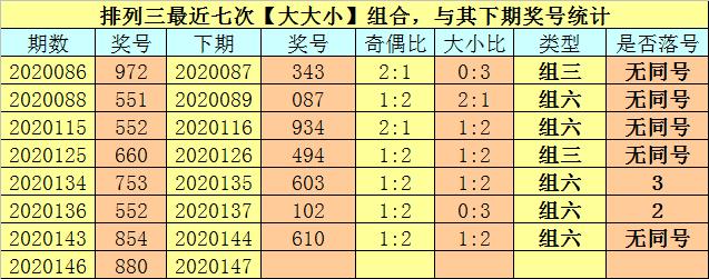 [新浪彩票]卜算子排列三第20147期:精选一注502
