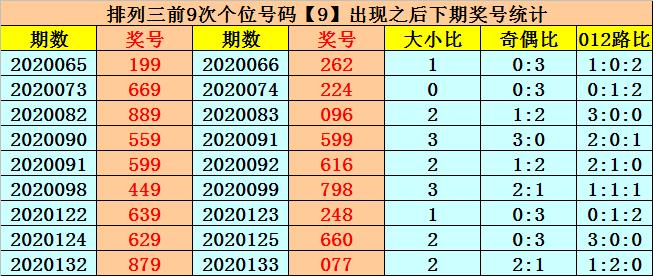 [新浪彩票]易顶天排列三第20148期:百位关注偶数号