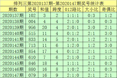 [新浪彩票]郑飞排列三第20148期:排除两码2 5