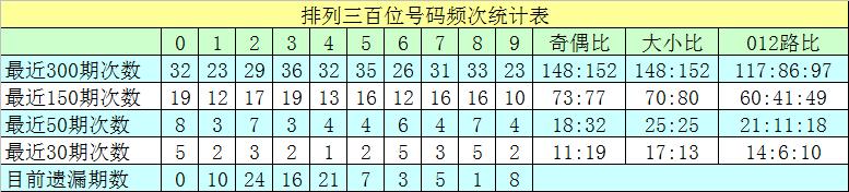 [新浪彩票]沧海排列三第20148期:个位排除两码0 8