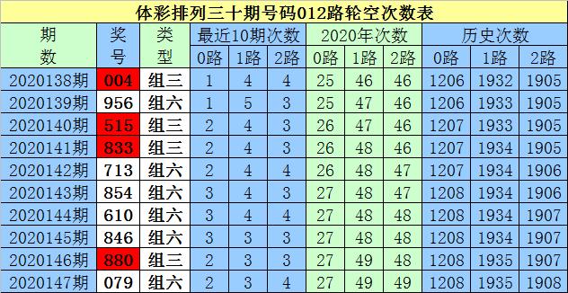 [新浪彩票]白小姐排列三第20148期:排除一码3