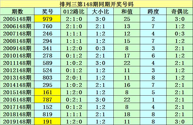 [新浪彩票]紫霄雷排列三第20148期:奇偶比参考1-2
