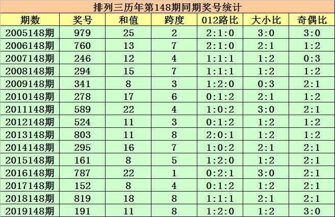 [新浪彩票]程三亮排列三第20148期:关注奇偶比1-2