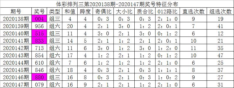 [新浪彩票]彩客排列三第20148期:十位防偶数回补