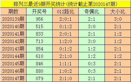 [新浪彩票]暗皇排列三第20148期:奇数号走热
