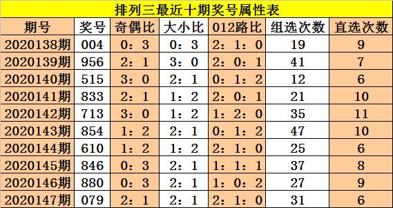 [新浪彩票]成毅排列三第20148期:胆码参考4 8