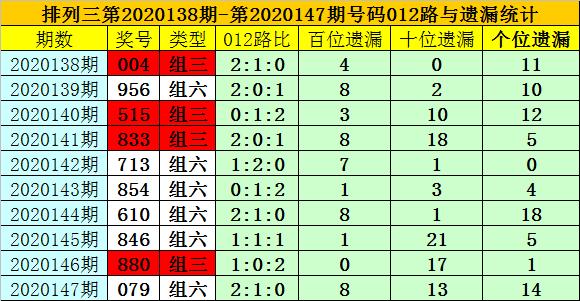 [新浪彩票]夏姐排列三第20148期:双胆参考0 2