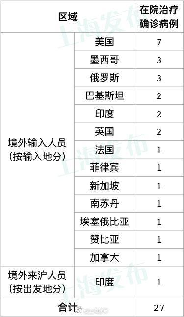 上海17日无新增新冠肺炎确诊病例 新增治愈出院5例图片
