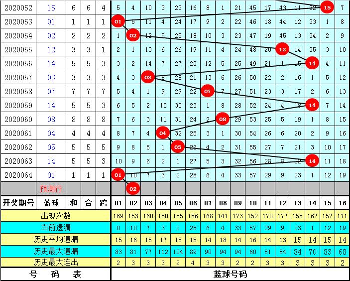 许老六双色球第20065期:独蓝关注02