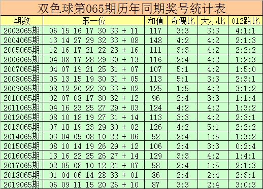 杨万里双色球第20065期:偶数红球热出