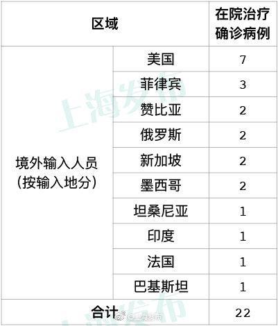 杏悦,上海7月24日新增杏悦2例境外输入病例图片