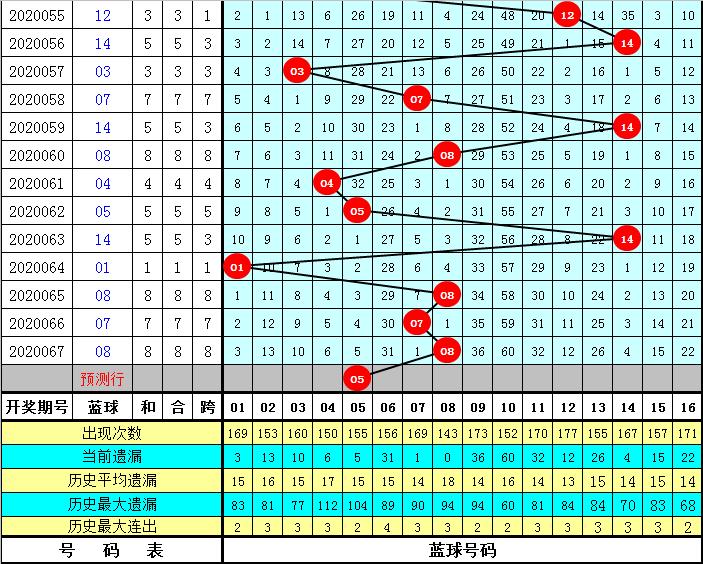 耀阳双色球068期:红一区参考01 04