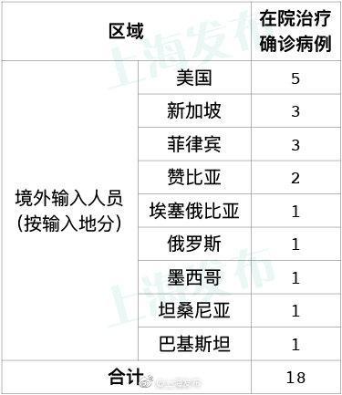 28日上海新增1例境外输入病例图片