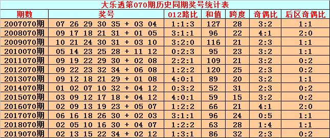 英豪大乐透第20070期:前区胆码34 35