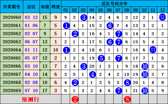 唐宝大乐透第20070期:推荐跨度31