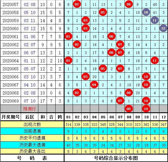 享乐大乐透第20070期:龙头关注2路号码