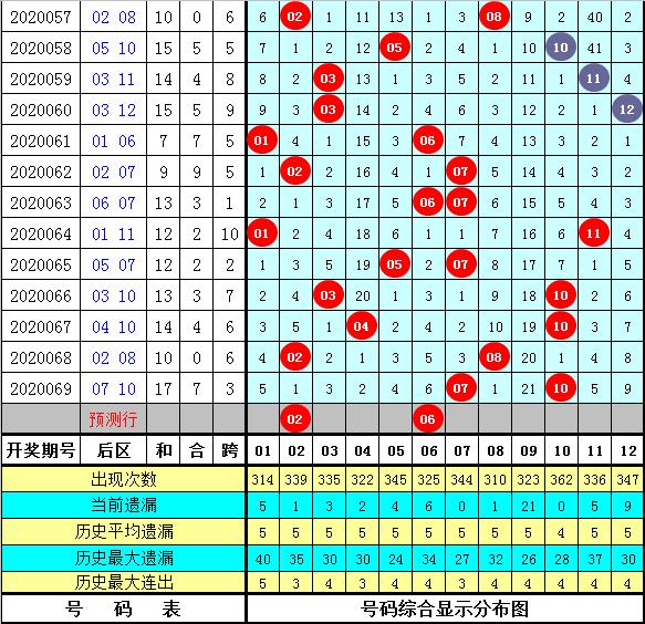 钟玄大乐透第20070期:龙头04凤尾33