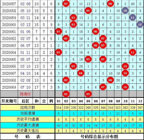 赢四方大乐透第20070期:后区独胆02