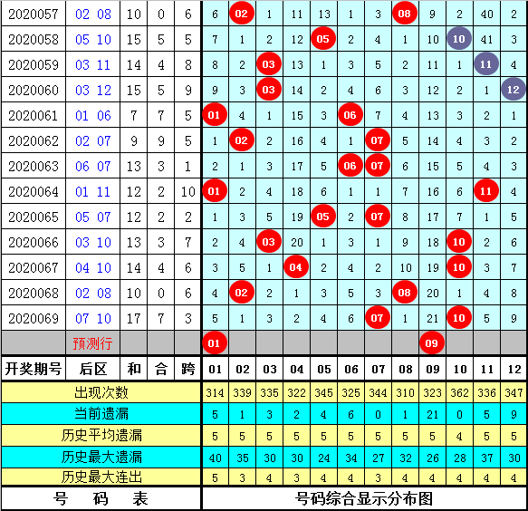 闲人大乐透第20070期:后区杀号05 06 08