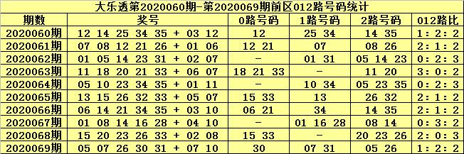 张猛大乐透第20070期:前区杀号01 03 07