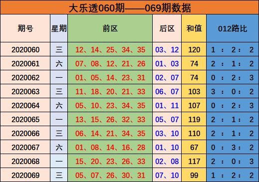孙晓大乐透第20070期:预测和值下降