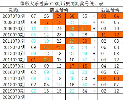 祥子大乐透第20070期:预测大小比2-3
