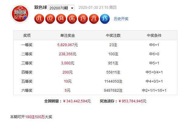 田汉双色球第20071期:红球重号参考19 21