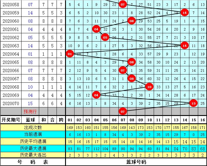 祥子双色球第20071期:防大尾蓝球回补