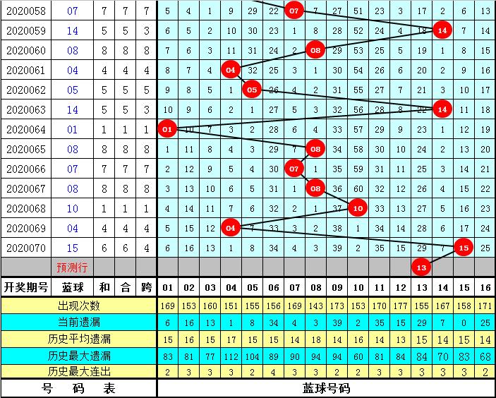 小石头双色球第20071期:凤尾关注1路号