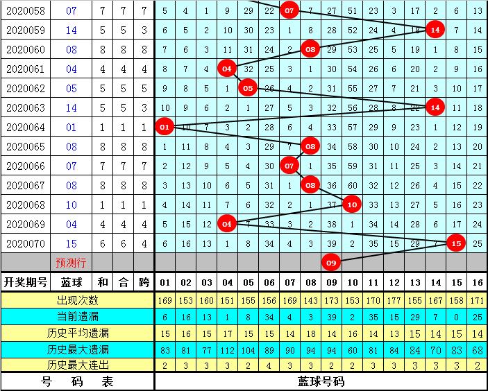 彤彤双色球第20071期:防蓝球反向上升