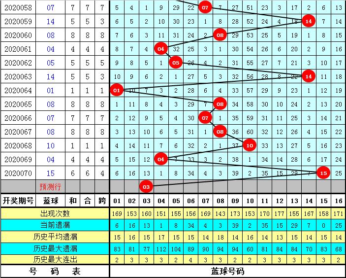 威哥双色球第20071期:关注蓝球号码03
