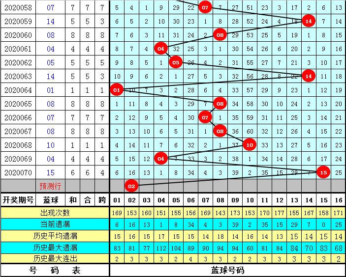 王重明双色球第20071期:热区关注红一区