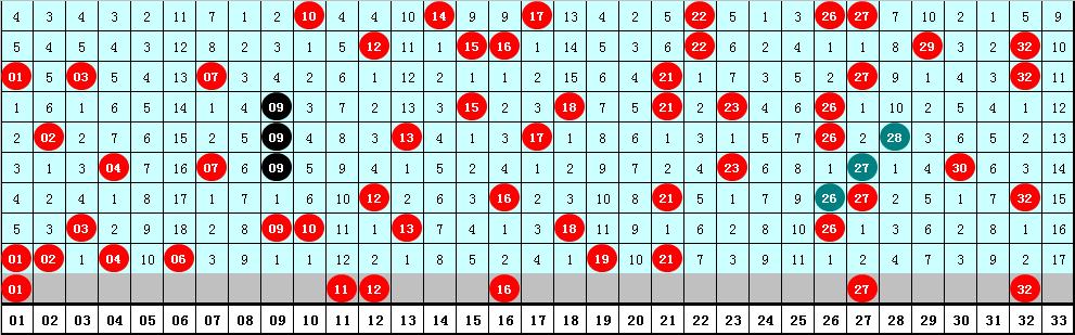 耀阳双色球第20071期:关注小号蓝球06