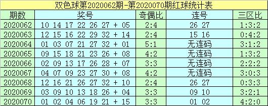 杨波双色球第20071期:排除红球连码
