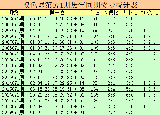 杨万里双色球第20071期:龙头参考02
