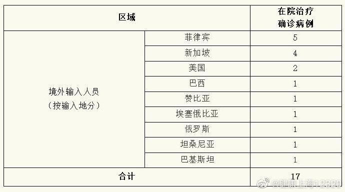 上海1日无新增本地新冠肺炎确诊病例,新增境外输入1例,治愈出院3例图片