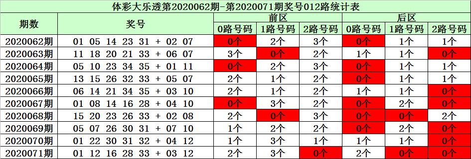 [新浪彩票]陈华大乐透第20072期:后区杀码01 03 05