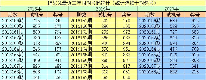 [新浪彩票]李阳福彩3D第20169期:预计偶数号码走热