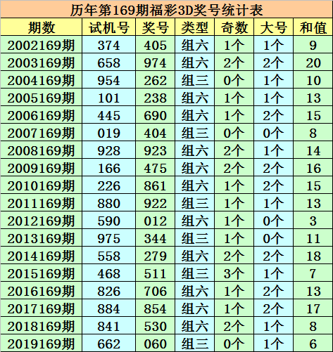 [新浪彩票]成毅福彩3D第20169期:参考大小比1-2
